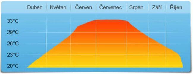 vliv zastřešení na teplotu vody v bazénu